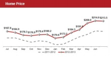 home-price-sep-2013