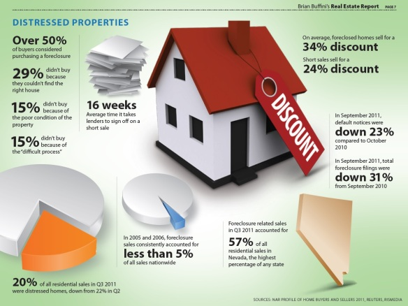 2011_Distressed Properties Facts