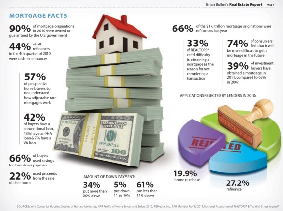 2011_Mortgage Stats
