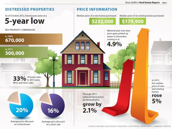 2012_Distressed Properties Facts