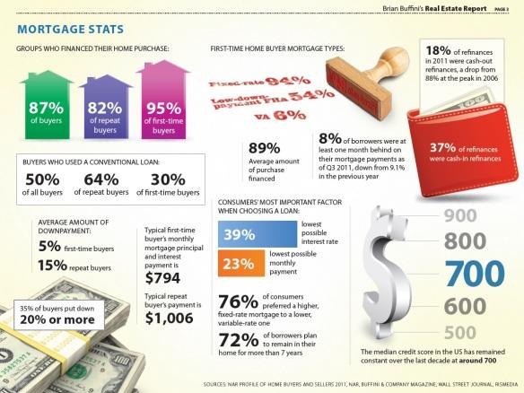 2012_Mortgage Stats