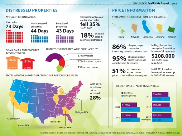 2013_Distressed Properties Facts