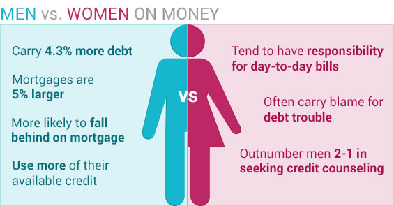 men-vs-women-money