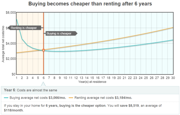Buying cheaper than Rent after 6 yrs graph