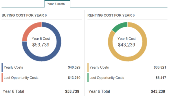 Rent vs Buy Costs Year 6