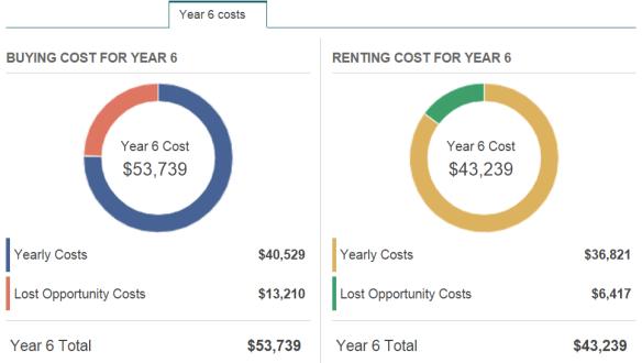 Rent vs Buy Costs Year 6