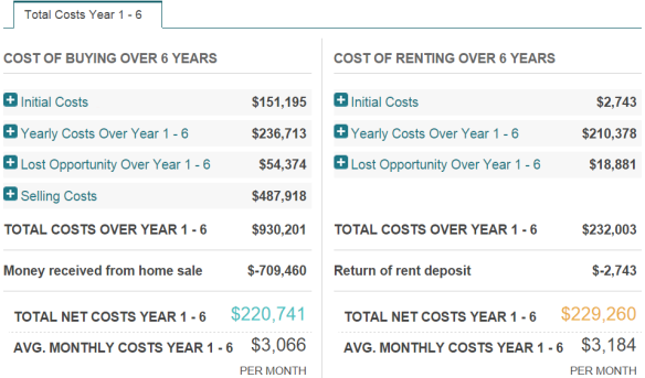 Total Costs Year 1-6