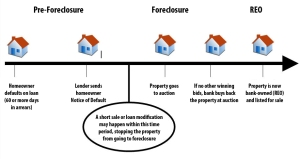Foreclosure stage